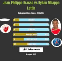 Jean-Philippe Krasso vs Kylian Mbappe Lottin h2h player stats