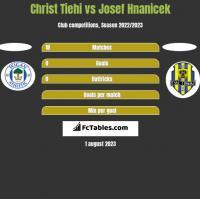 Christ Tiehi vs Josef Hnanicek h2h player stats