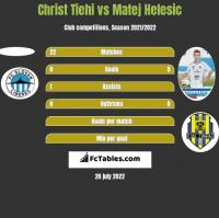 Christ Tiehi vs Matej Helesic h2h player stats