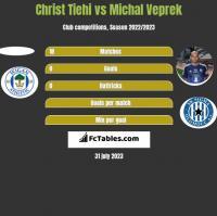 Christ Tiehi vs Michal Veprek h2h player stats