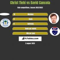 Christ Tiehi vs David Cancola h2h player stats