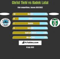 Christ Tiehi vs Radek Latal h2h player stats