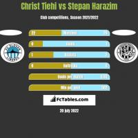 Christ Tiehi vs Stepan Harazim h2h player stats