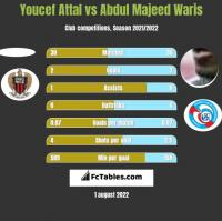 Youcef Attal vs Abdul Majeed Waris h2h player stats