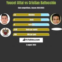 Youcef Attal vs Cristian Battocchio h2h player stats