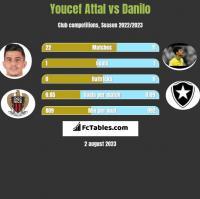Youcef Attal vs Danilo h2h player stats