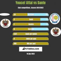 Youcef Attal vs Dante h2h player stats