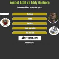 Youcef Attal vs Eddy Gnahore h2h player stats