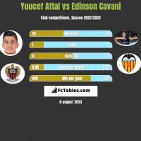 Youcef Attal vs Edinson Cavani h2h player stats
