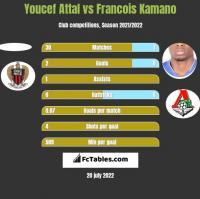 Youcef Attal vs Francois Kamano h2h player stats