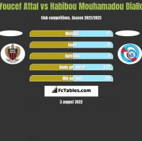 Youcef Attal vs Habibou Mouhamadou Diallo h2h player stats