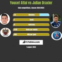 Youcef Attal vs Julian Draxler h2h player stats