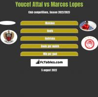Youcef Attal vs Marcos Lopes h2h player stats