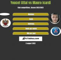 Youcef Attal vs Mauro Icardi h2h player stats