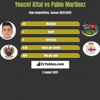 Youcef Attal vs Pablo Martinez h2h player stats