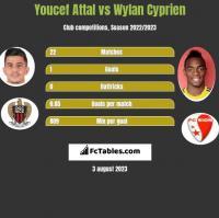 Youcef Attal vs Wylan Cyprien h2h player stats