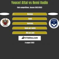 Youcef Attal vs Remi Oudin h2h player stats