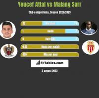 Youcef Attal vs Malang Sarr h2h player stats