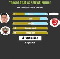 Youcef Attal vs Patrick Burner h2h player stats