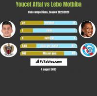 Youcef Attal vs Lebo Mothiba h2h player stats