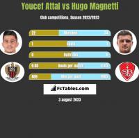 Youcef Attal vs Hugo Magnetti h2h player stats