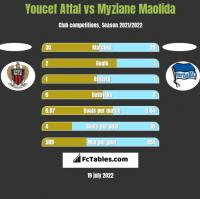 Youcef Attal vs Myziane Maolida h2h player stats