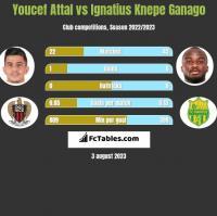 Youcef Attal vs Ignatius Knepe Ganago h2h player stats
