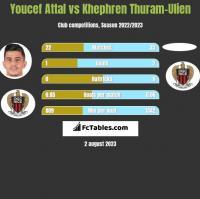 Youcef Attal vs Khephren Thuram-Ulien h2h player stats