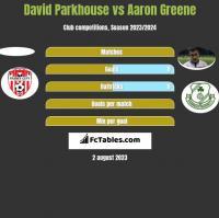 David Parkhouse vs Aaron Greene h2h player stats
