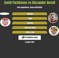 David Parkhouse vs Alexander Revell h2h player stats