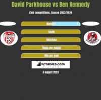David Parkhouse vs Ben Kennedy h2h player stats