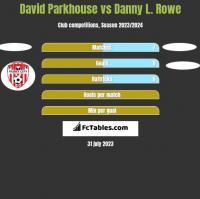 David Parkhouse vs Danny L. Rowe h2h player stats