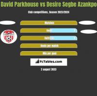 David Parkhouse vs Desire Segbe Azankpo h2h player stats