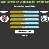 David Parkhouse vs Emmanuel Dieseruvwe h2h player stats