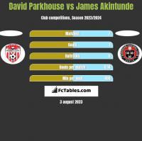 David Parkhouse vs James Akintunde h2h player stats