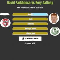 David Parkhouse vs Rory Gaffney h2h player stats
