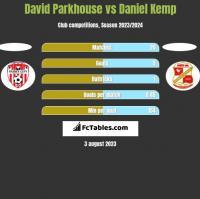 David Parkhouse vs Daniel Kemp h2h player stats