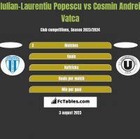 Iulian-Laurentiu Popescu vs Cosmin Andrei Vatca h2h player stats