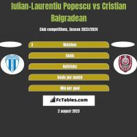 Iulian-Laurentiu Popescu vs Cristian Balgradean h2h player stats