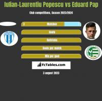 Iulian-Laurentiu Popescu vs Eduard Pap h2h player stats