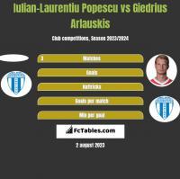 Iulian-Laurentiu Popescu vs Giedrius Arlauskis h2h player stats