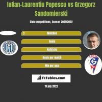 Iulian-Laurentiu Popescu vs Grzegorz Sandomierski h2h player stats