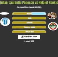 Iulian-Laurentiu Popescu vs Hidajet Hankic h2h player stats