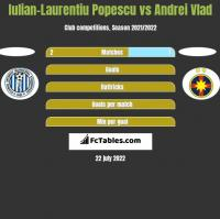 Iulian-Laurentiu Popescu vs Andrei Vlad h2h player stats