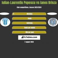 Iulian-Laurentiu Popescu vs Ianos Brinza h2h player stats