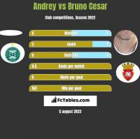 Andrey vs Bruno Cesar h2h player stats