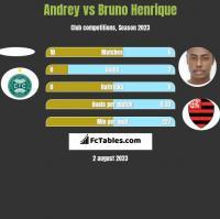 Andrey vs Bruno Henrique h2h player stats
