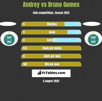 Andrey vs Bruno Gomes h2h player stats