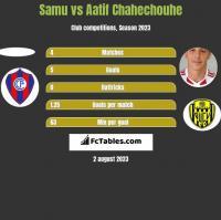 Samu vs Aatif Chahechouhe h2h player stats