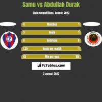 Samu vs Abdullah Durak h2h player stats